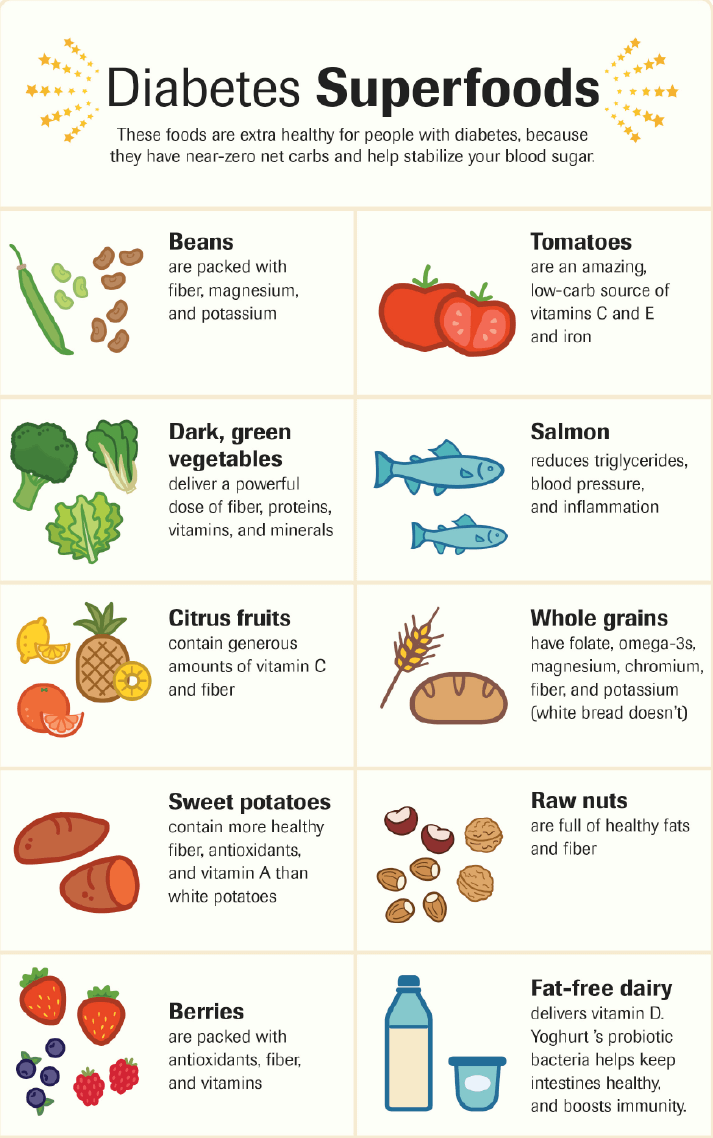 The Best and Worst Foods for a Diabetic Diet